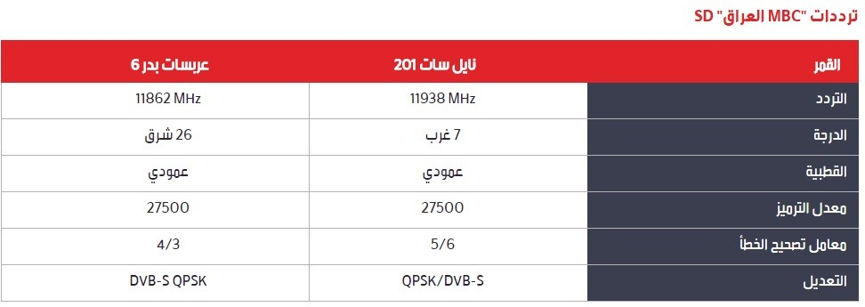 صورة ترددات عرب سات ام بي سي , تعرف علي ترددات قنوات MBC