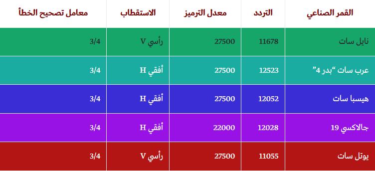 صورة تردد قناة الكويت الرياضية على النايل سات , شاهد احدث المبارايات العالمية