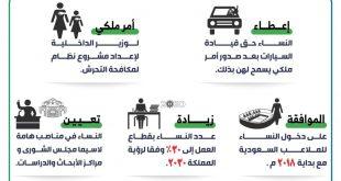 حقوق المراة في السعودية , احصل على حقى كامل متكامل